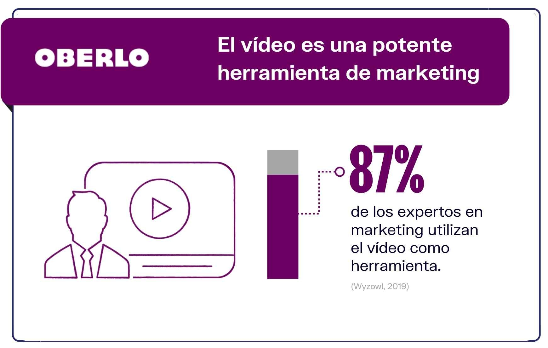 Estadísticas marketing video