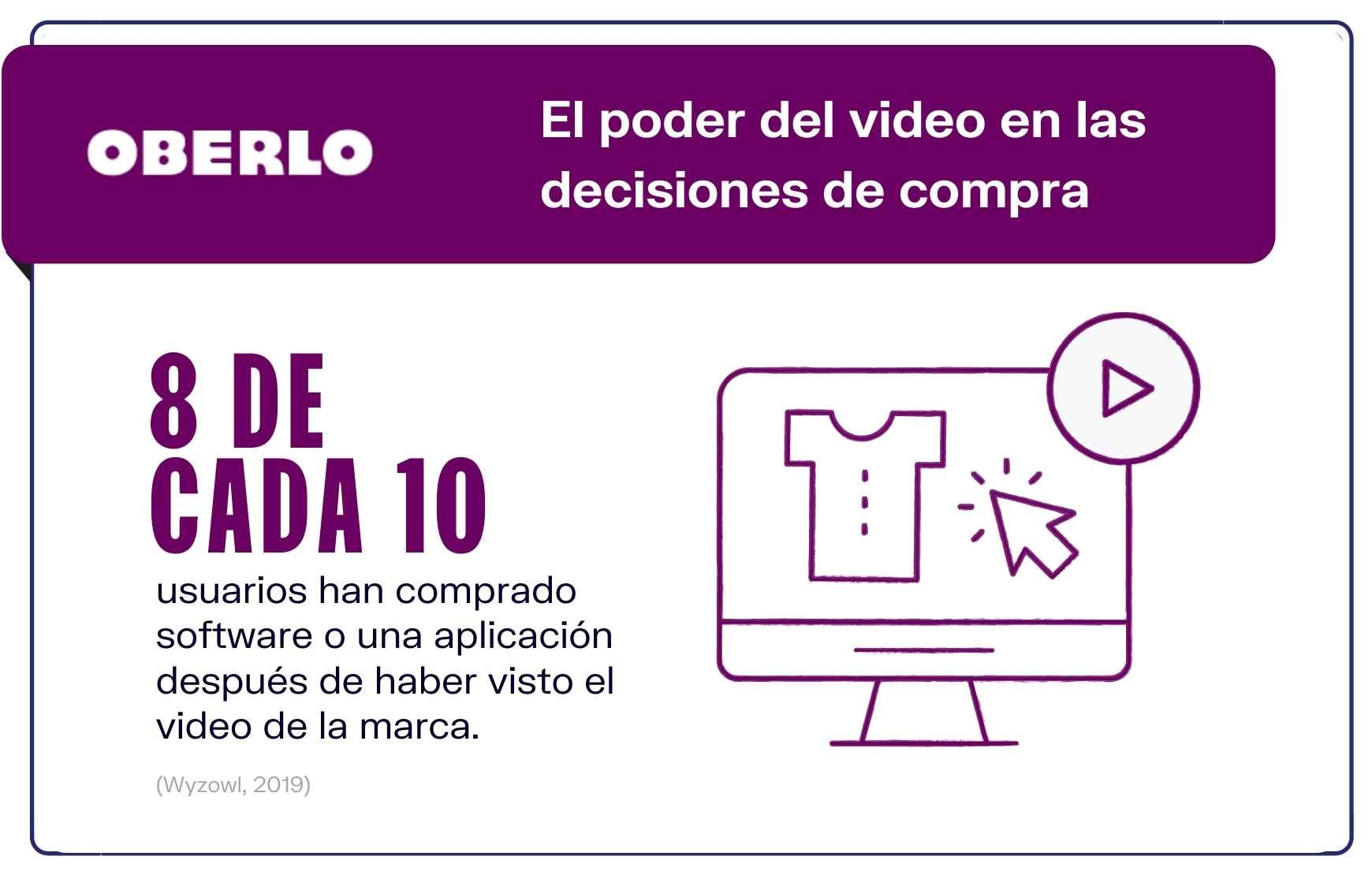 Números video marketing