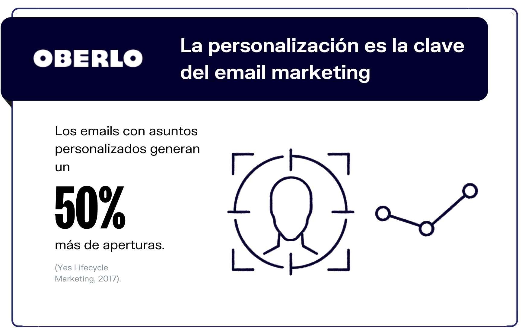 Estadísticas marketing por email