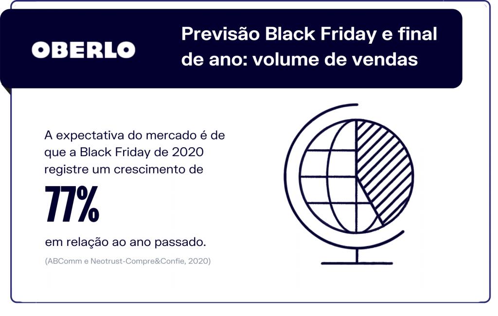 Previsão Black Friday e final de ano: volume de vendas