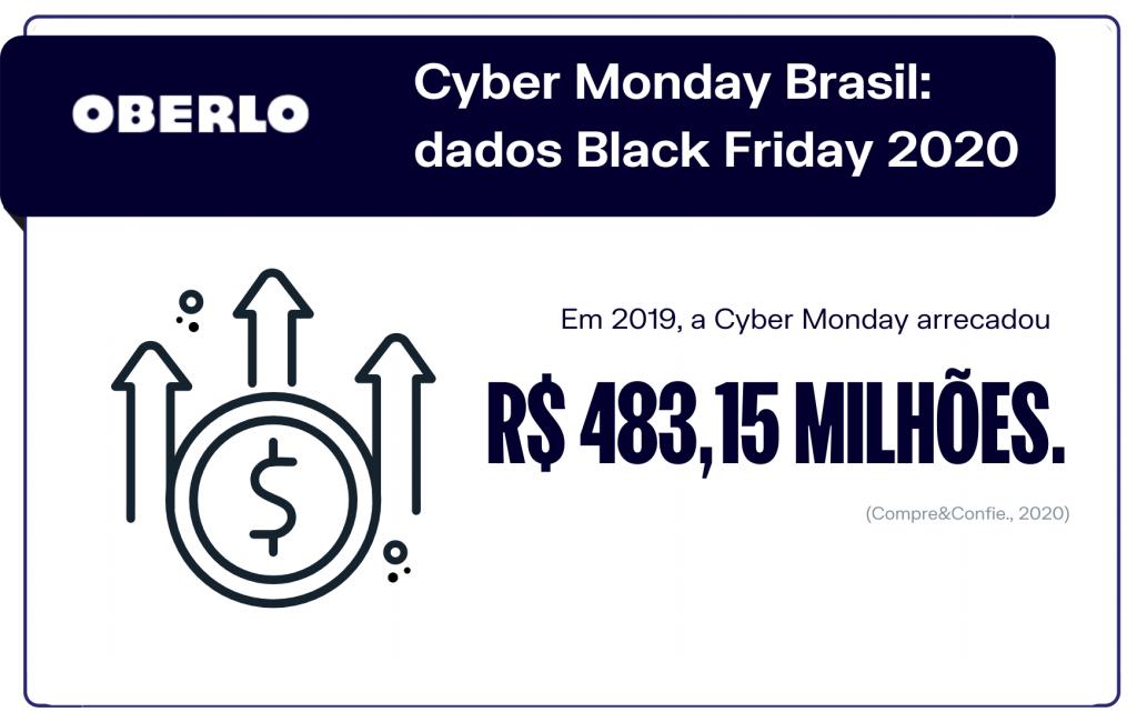 Cyber Monday Brasil: dados Black Friday 2020