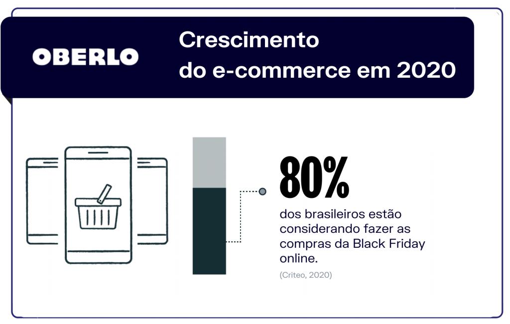 Crescimento do e-commerce em 2020
