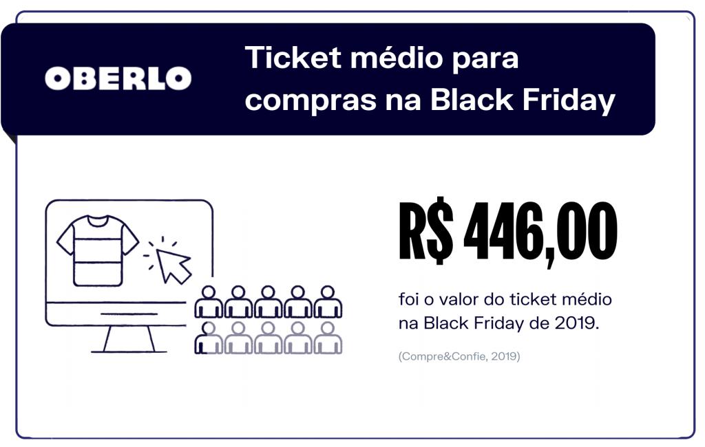 Ticket médio para compras na Black Friday