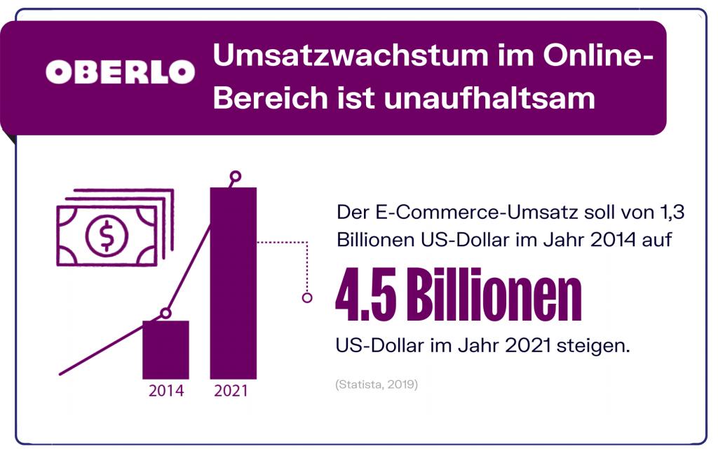 E-Commerce Trends - Umsatzwachstum