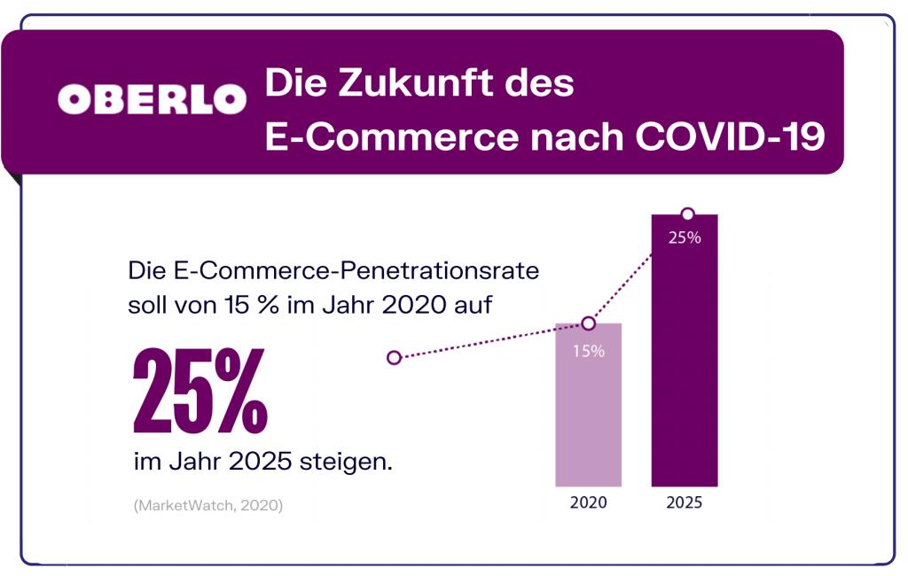 E-Commerce nach Covid-19