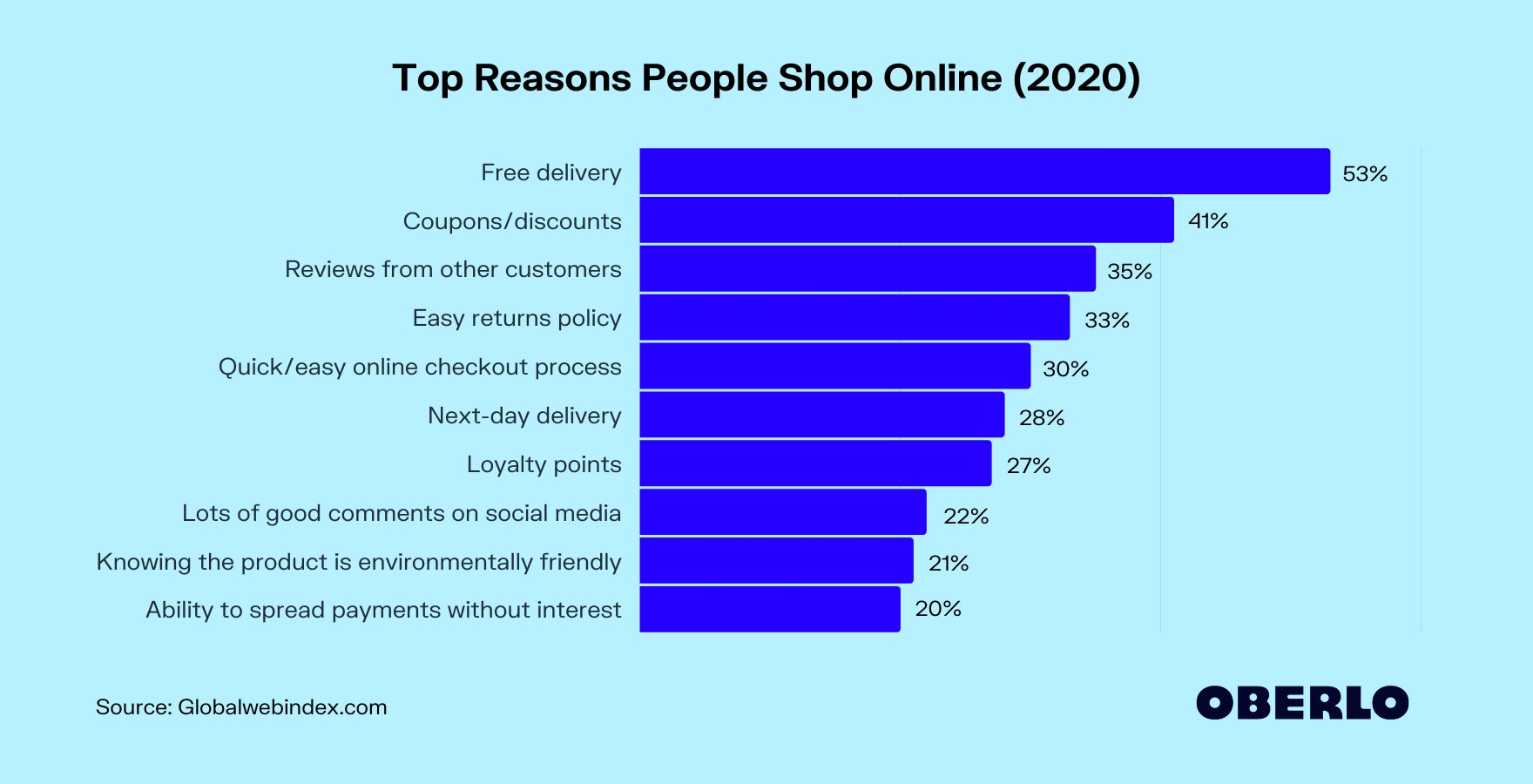 Top Reasons People Shop Online (2020)