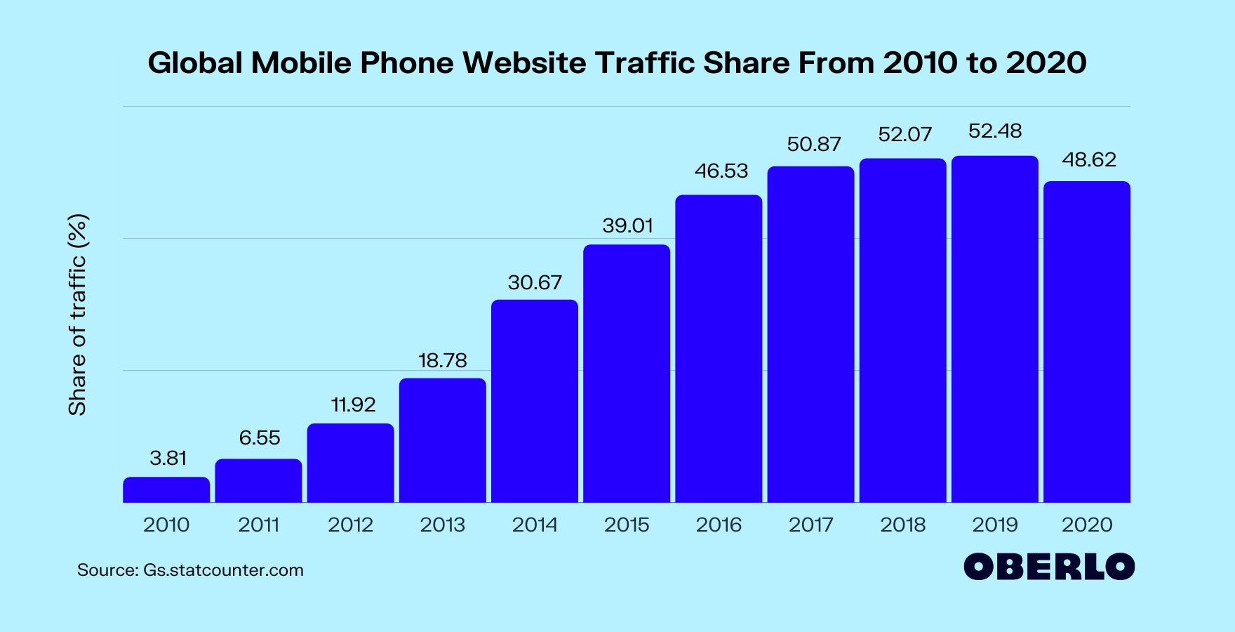 Global Mobile Phone Website Traffic Share From 2010 to 2020