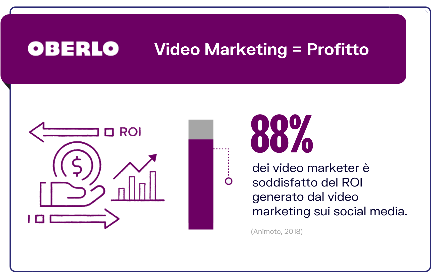 profitto dei video