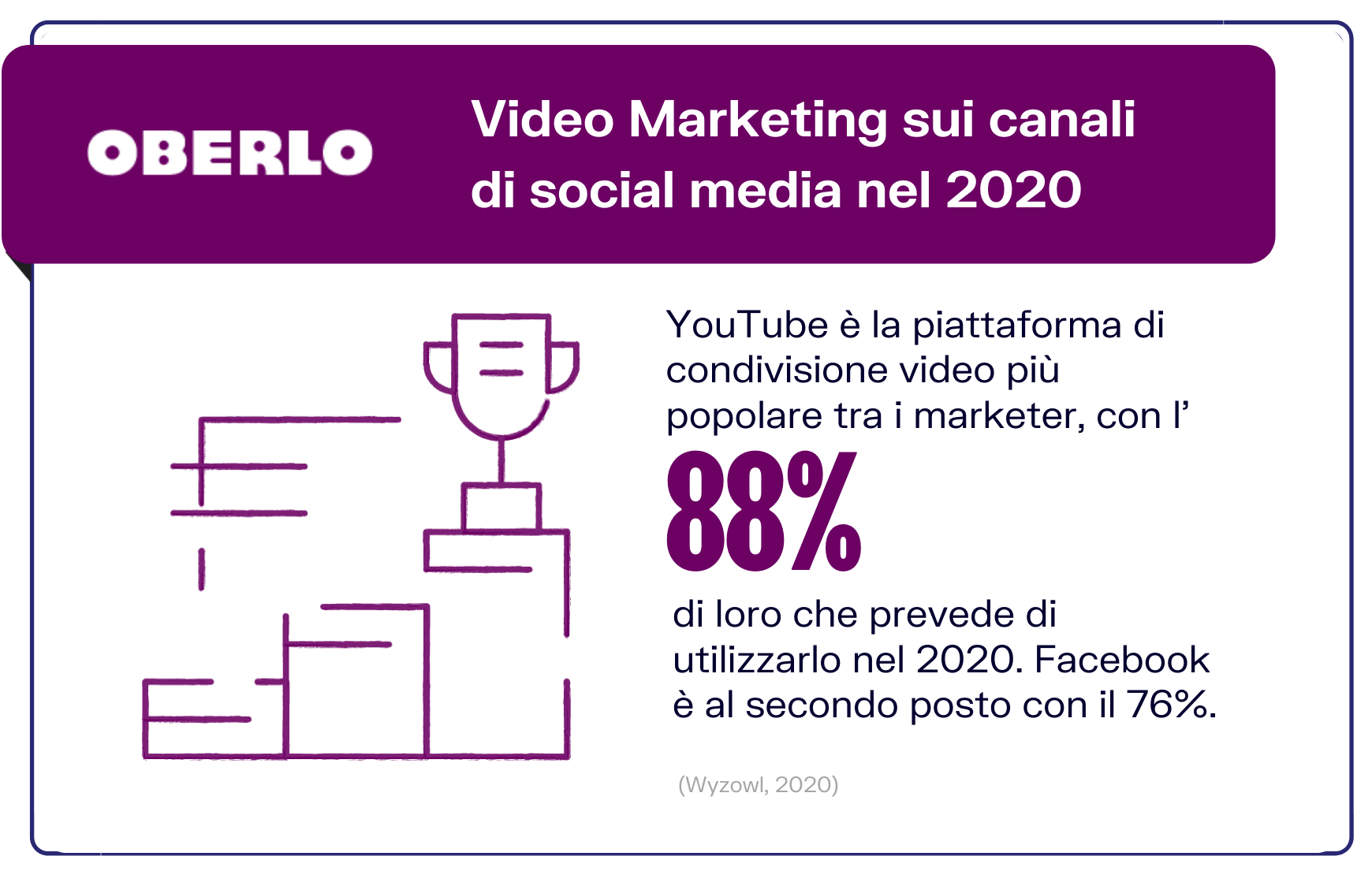 statistiche video marketing social media