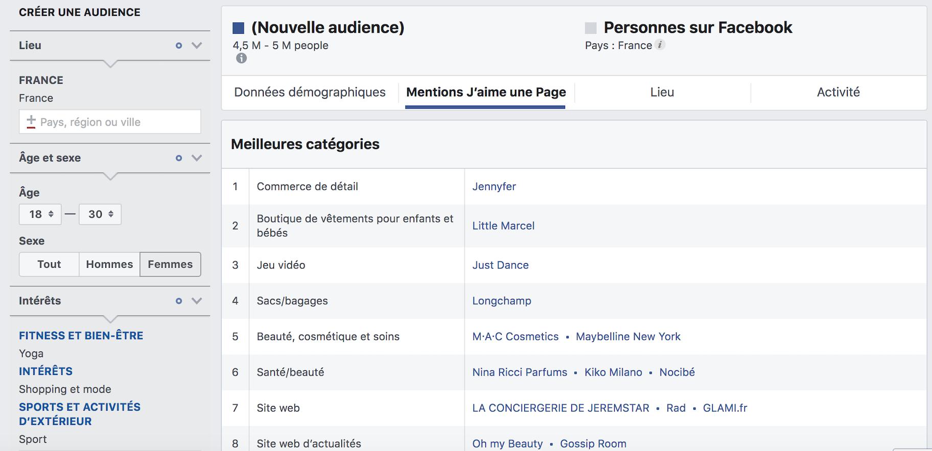 à quoi sert Facebook Insights