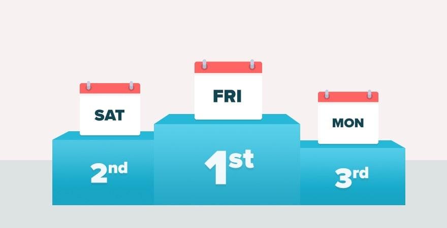 Black Friday Weekend Days Popularity