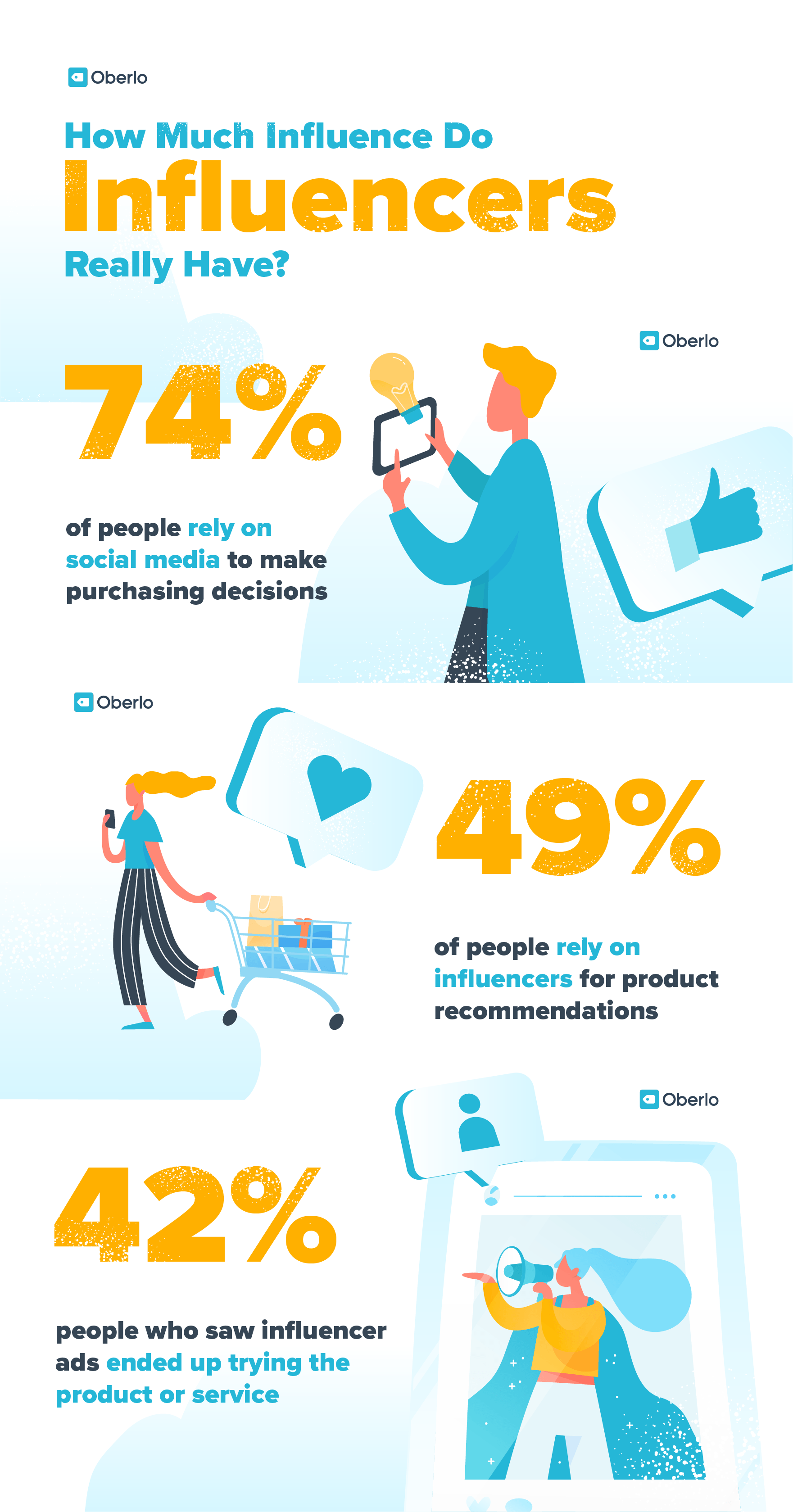 Infographic with statistics about the impact of influencer marketing