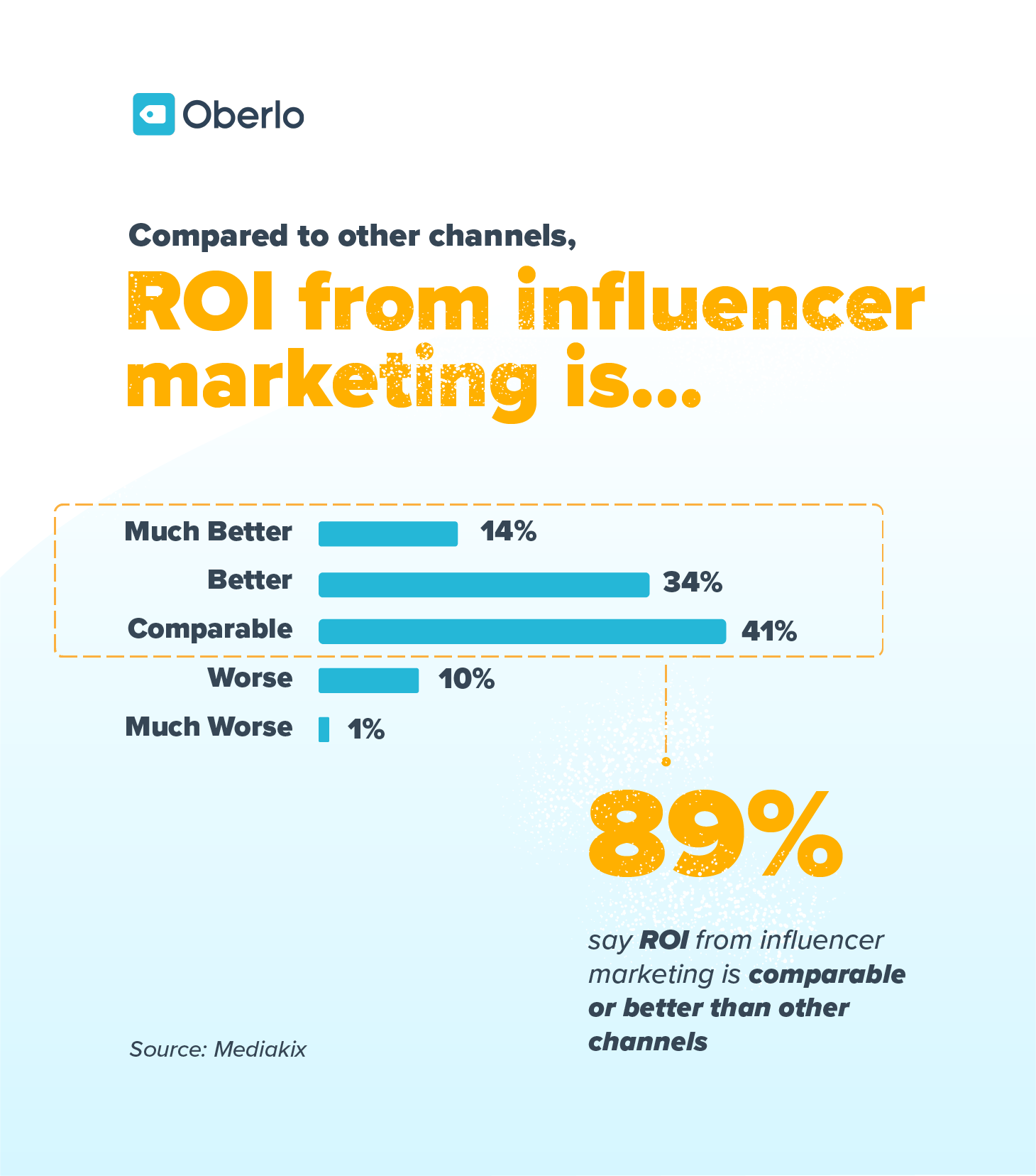 Infographic showing statistics about the return on investment of influencer marketing
