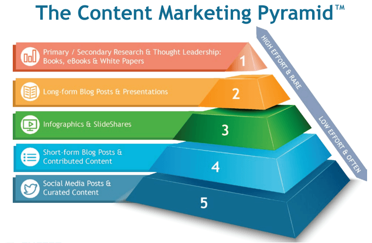 Content Strategy Marketing Pyramid
