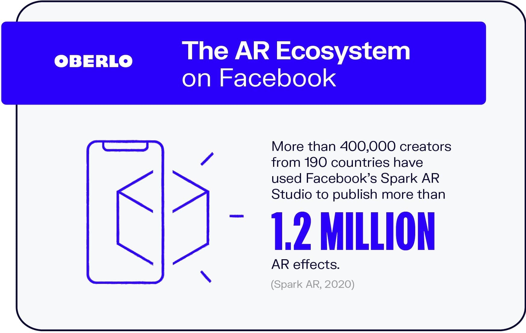 The AR Ecosystem on Facebook