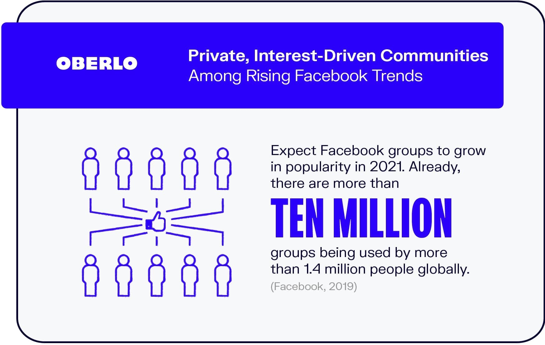 Private, Interest-Driven Communities Among Rising Facebook Trends