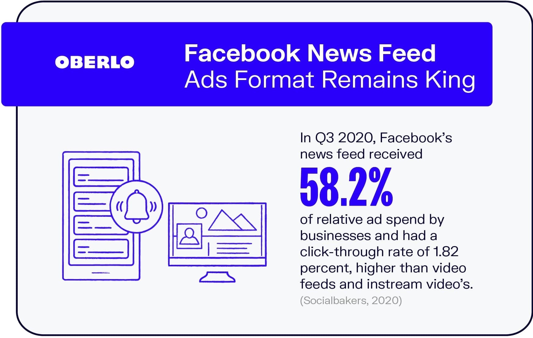 Facebook News Feed Ads Format Remains King