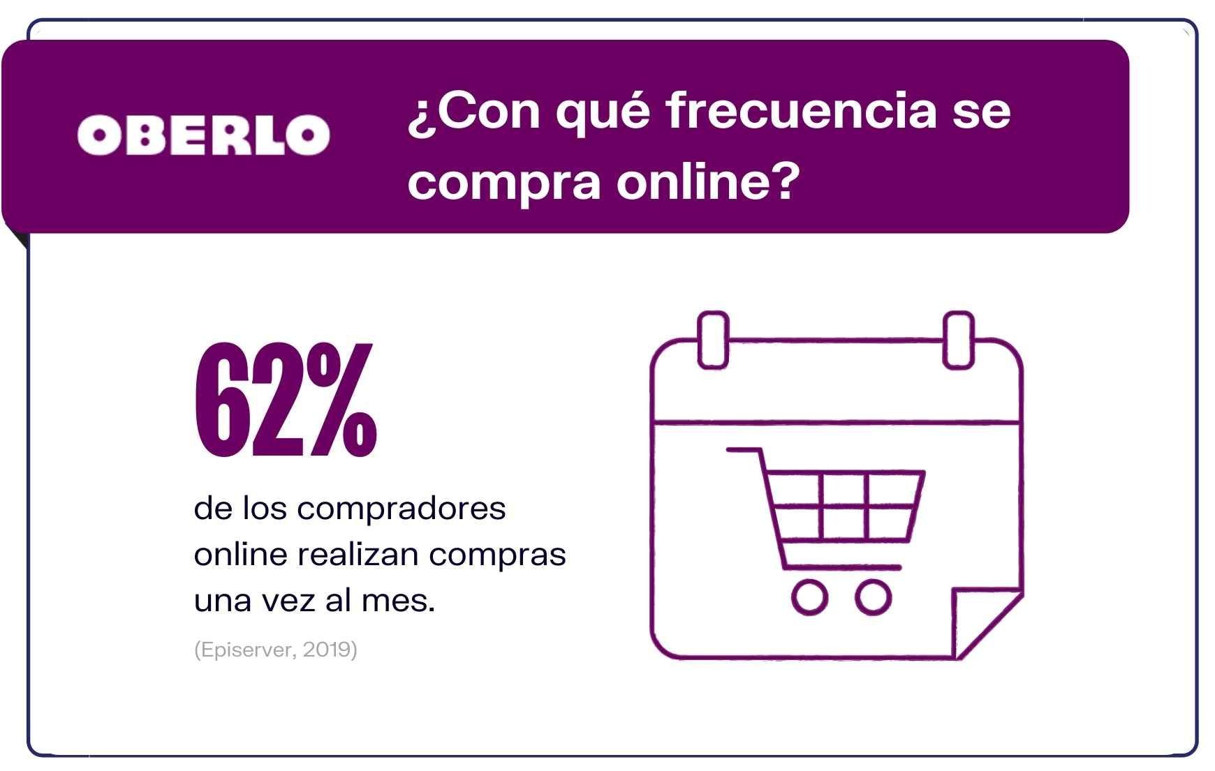 Números compras online