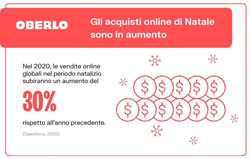 Acquisti online in aumento
