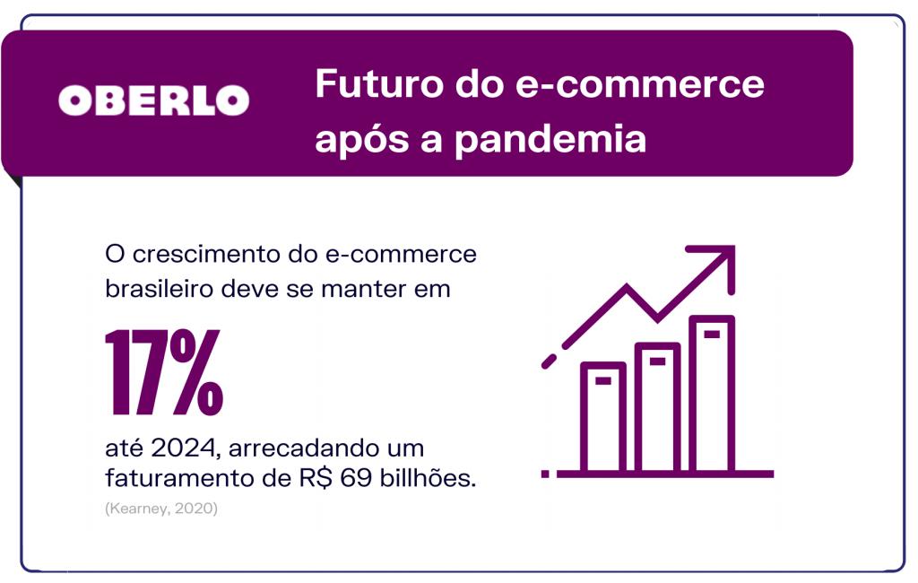 Futuro do e-commerce após a pandemia da covid-19