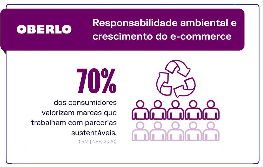 Responsabilidade ambiental e crescimento do e-commerce