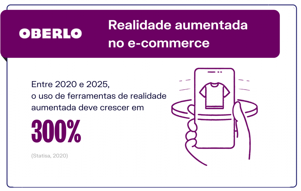 Crescimento do e-commerce: Realidade aumentada no e-commerce