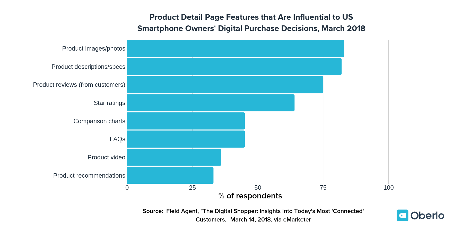 82% of people said that product descriptions influence their buying decisions.