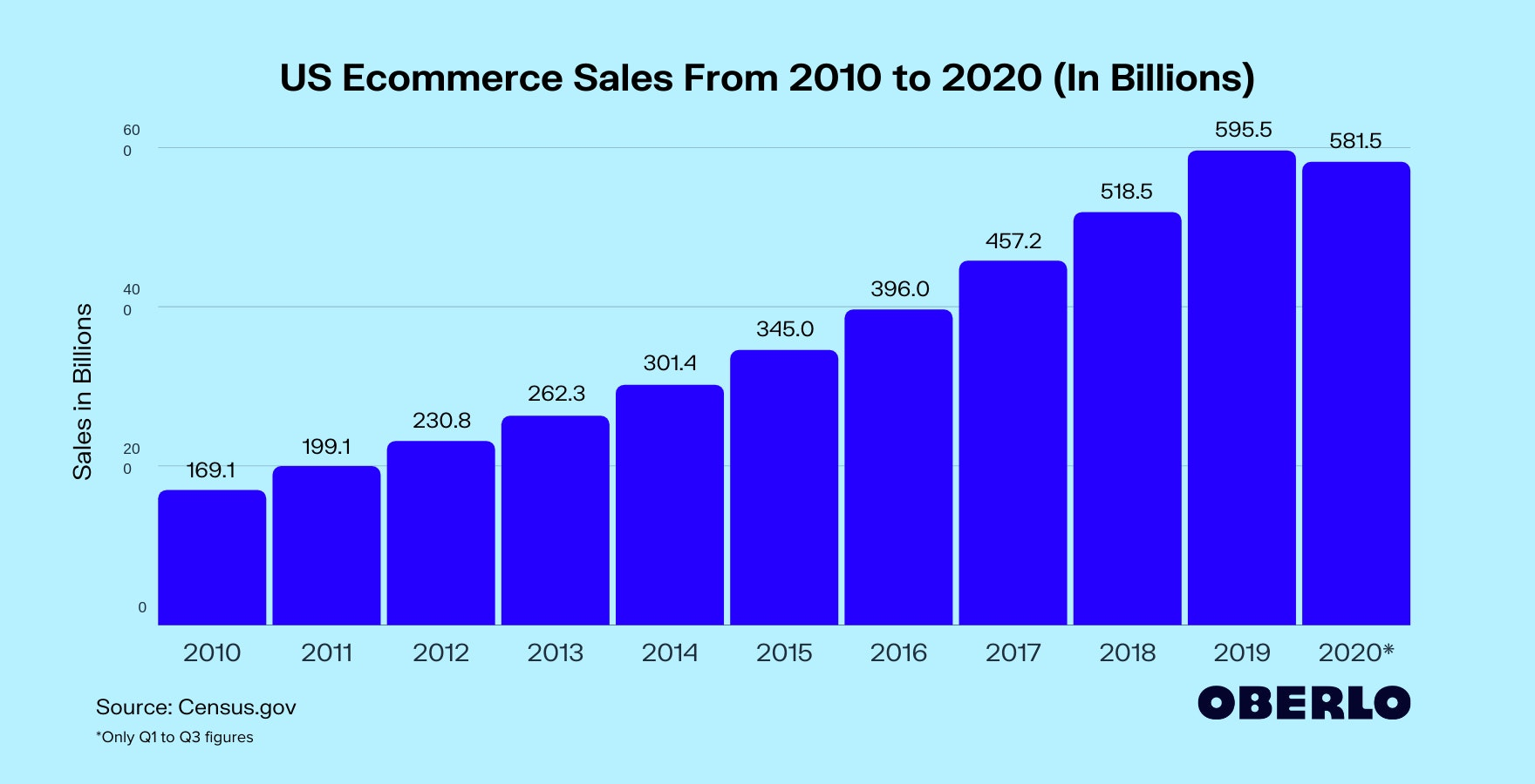 US Ecommerce Sales From 2010 to 2020 (In Billions)
