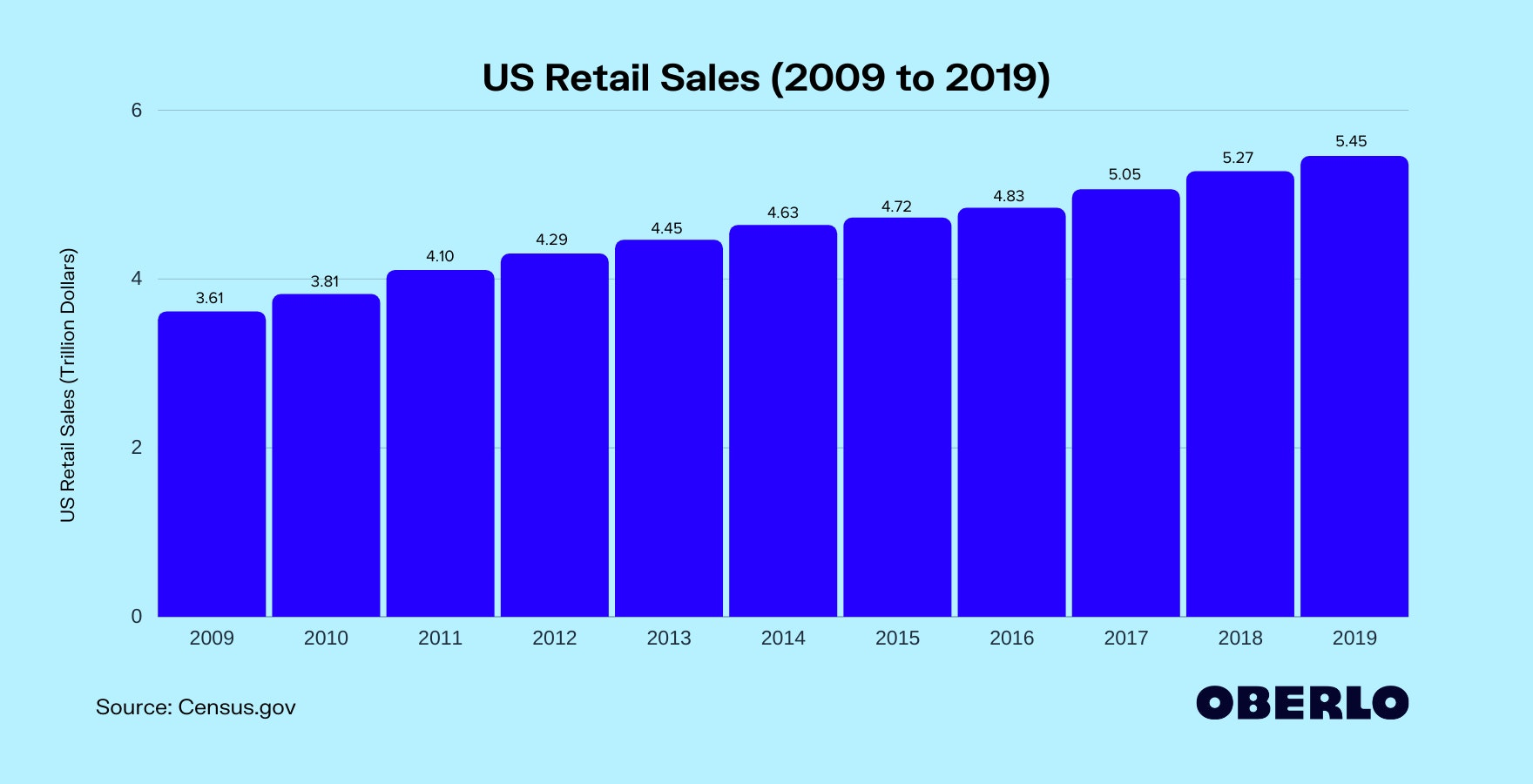 US Ecommerce Sales From 2010 to 2019 (In Billions)