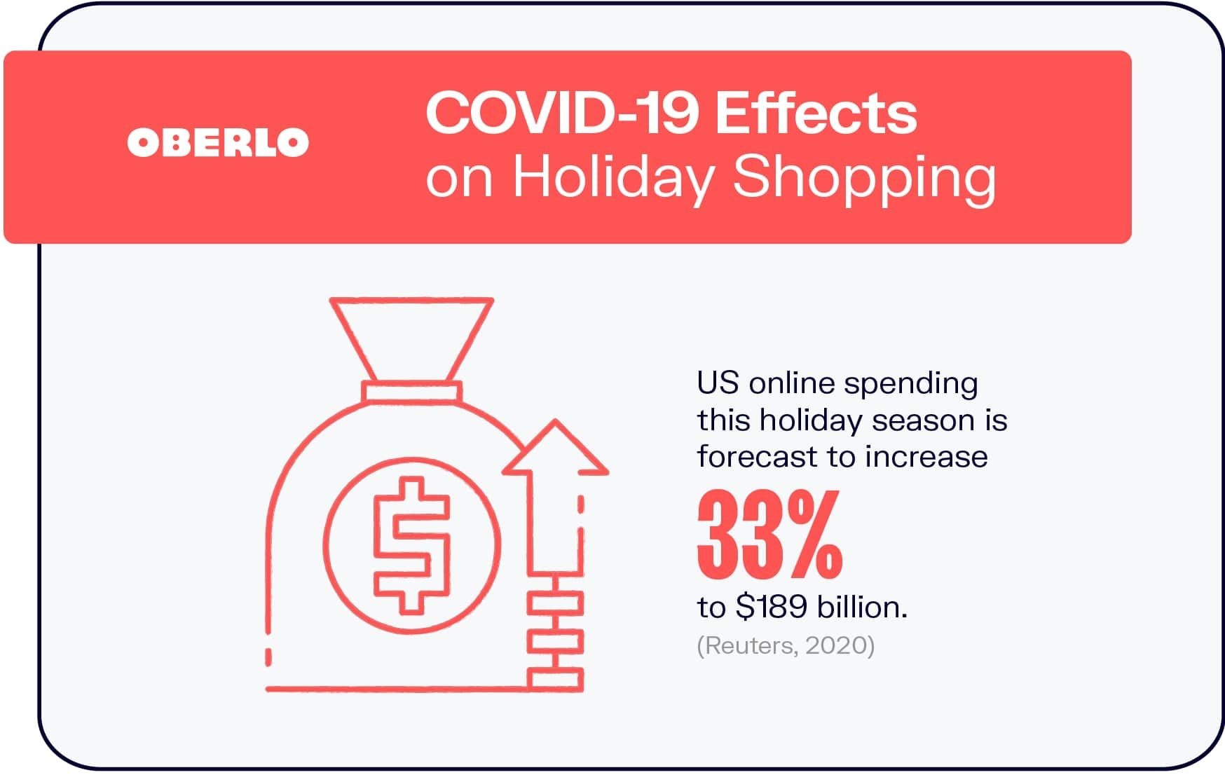 COVID-19 Effects on Holiday Shopping