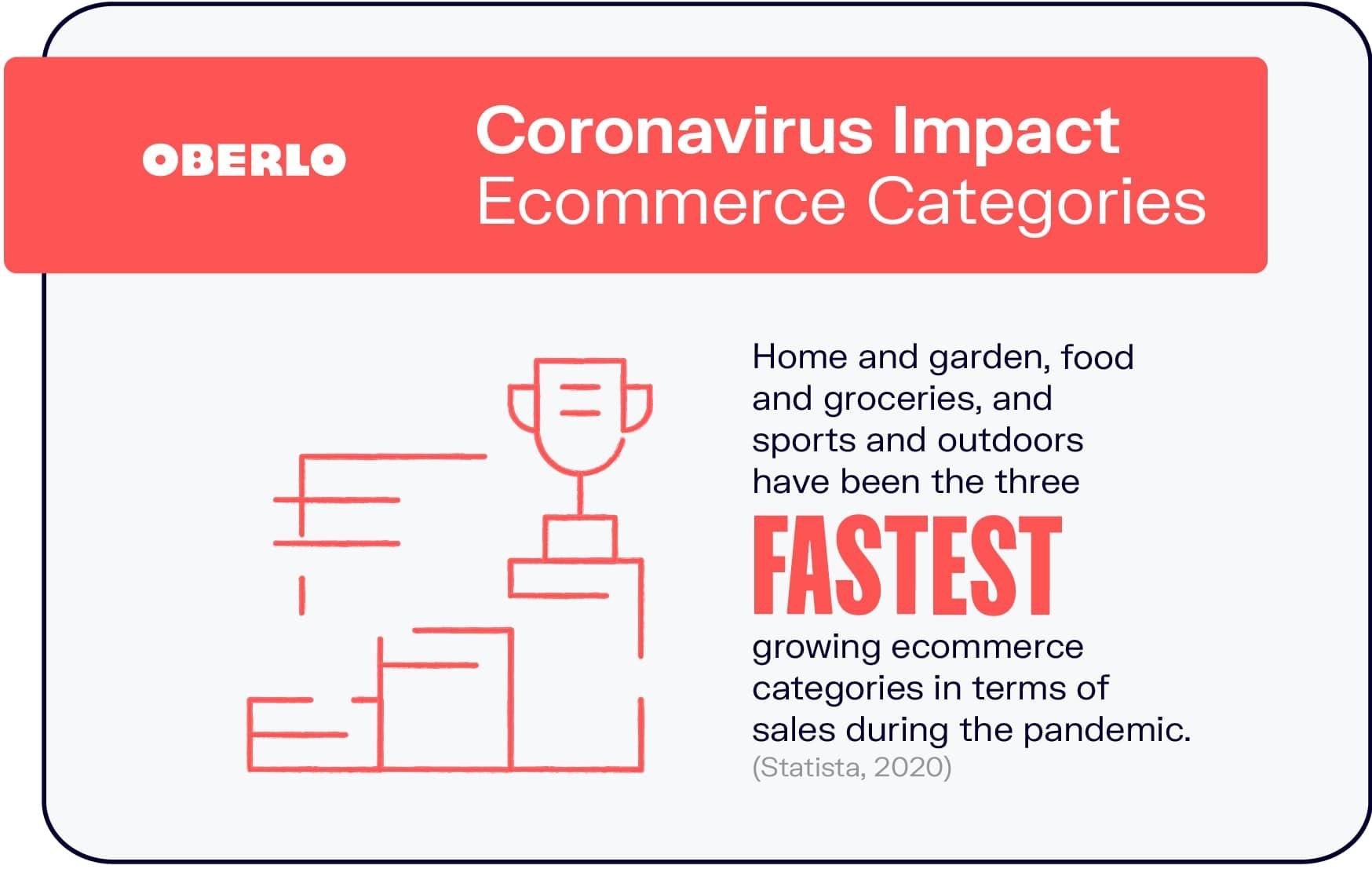 Coronavirus Impact on Ecommerce Categories