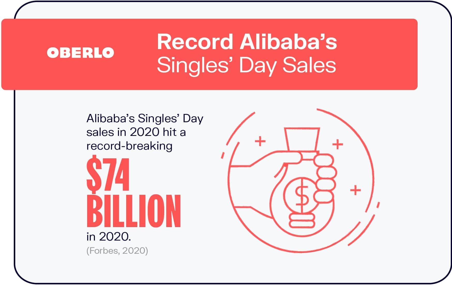 Record Alibaba's Singles' Day Sales