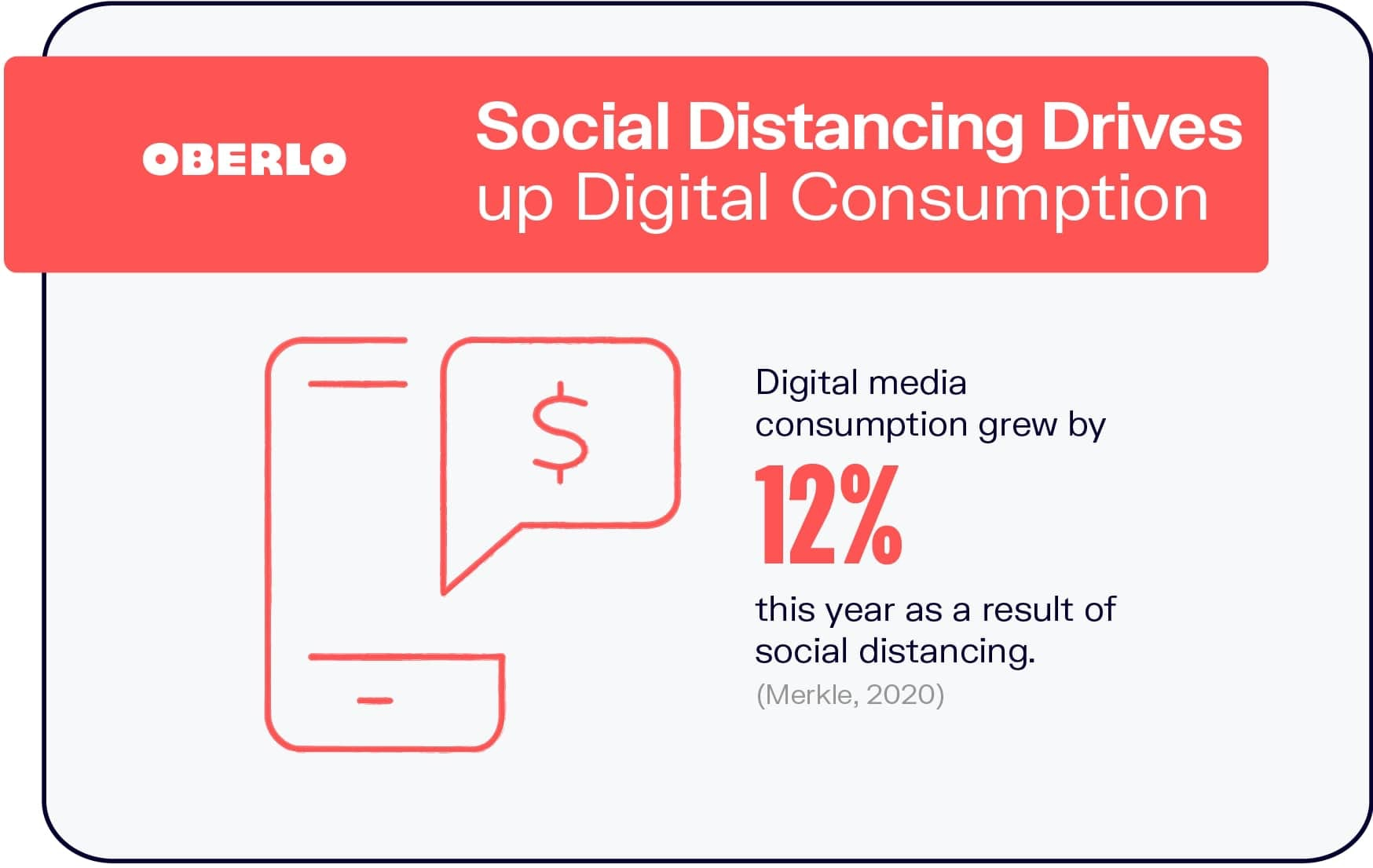 Social Distancing Drives up Digital Consumption
