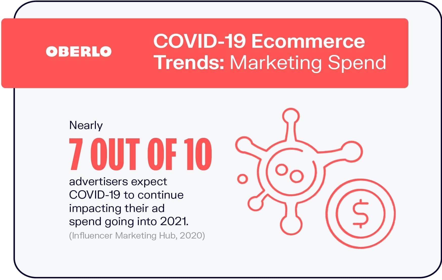 COVID-19 Ecommerce Trends: Marketing Spend