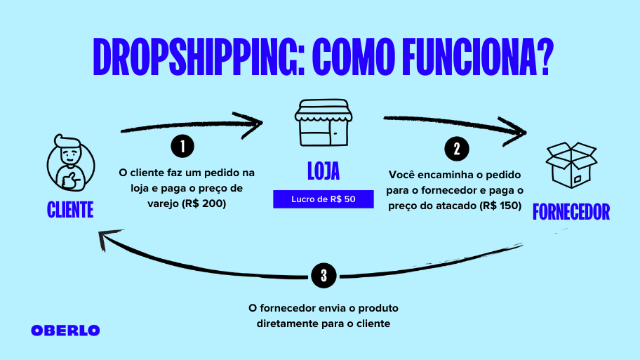 infográfico explicando como funciona o Dropshipping Oberlo
