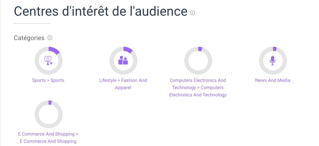 analyser concurrence avec SimilarWeb