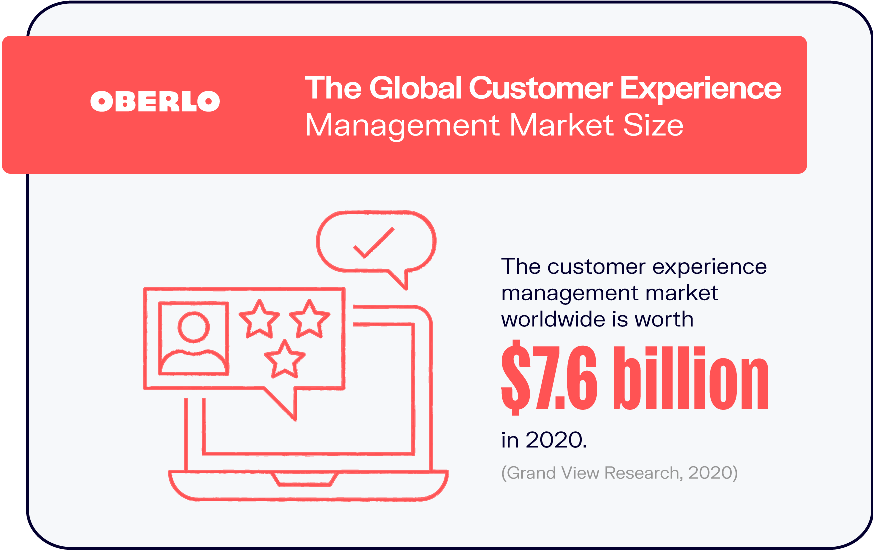 The Global Customer Experience Management Market Size