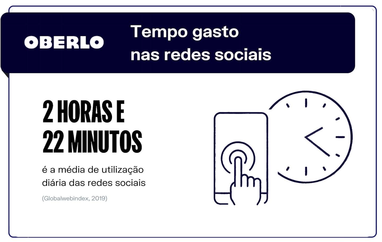 tempo gasto nas redes sociais mais usadas