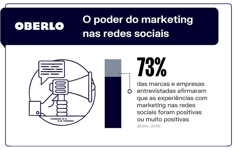 redes sociais mais usadas e o poder do marketing