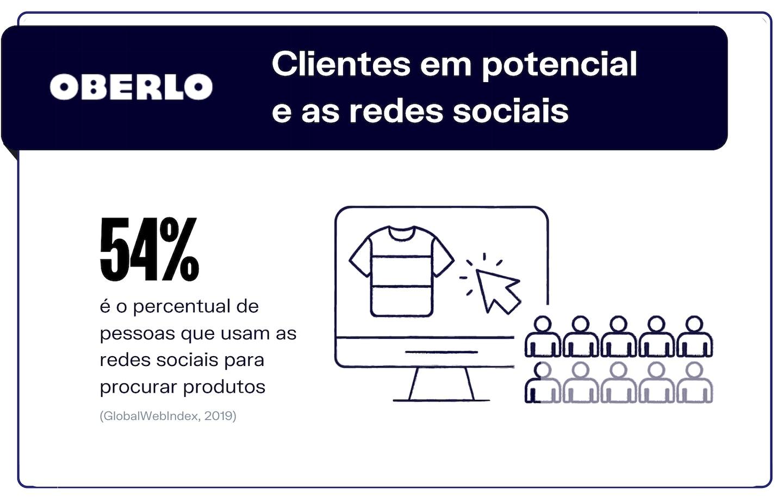 Clientes em potencial nas redes sociais mais usadas