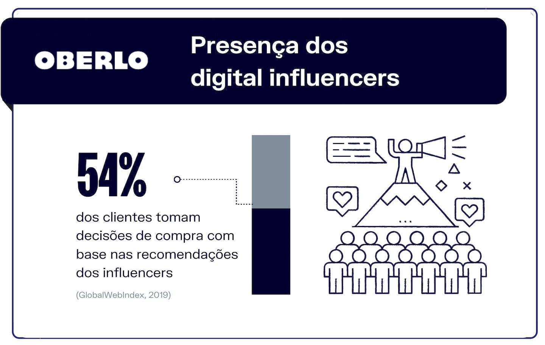 Presença dos digital influencers
