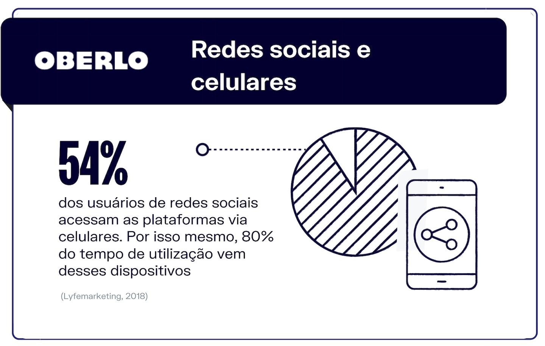 redes sociais mais usadas: dispositivos escolhidos pelos clientes