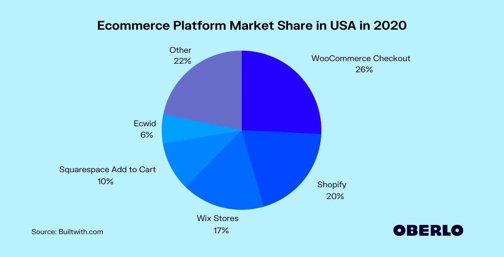 Ecommerce Platform Market Share in USA in 2020