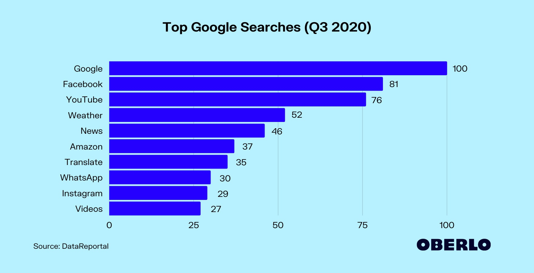 Top Google Searches (Q3 2020)