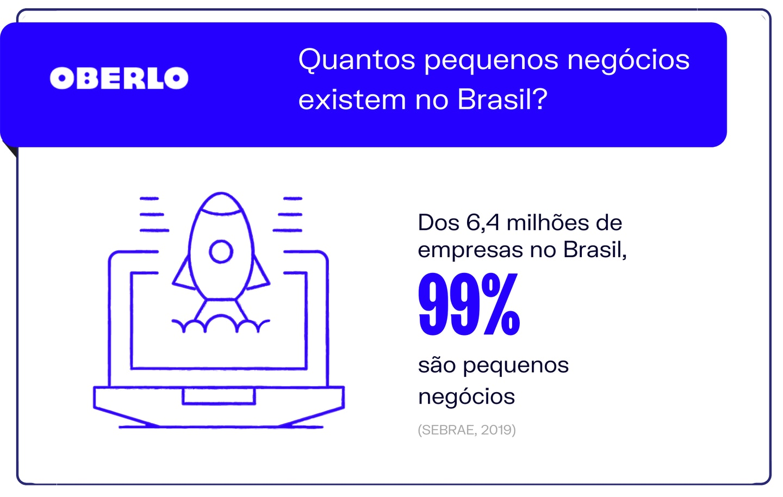 quantos pequenos negócios existem no Brasil