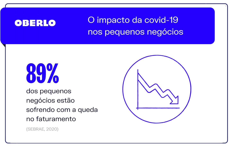 impacto do covid nos pequenos negócios