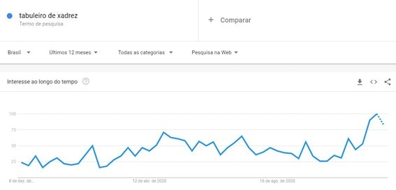 painel google trends