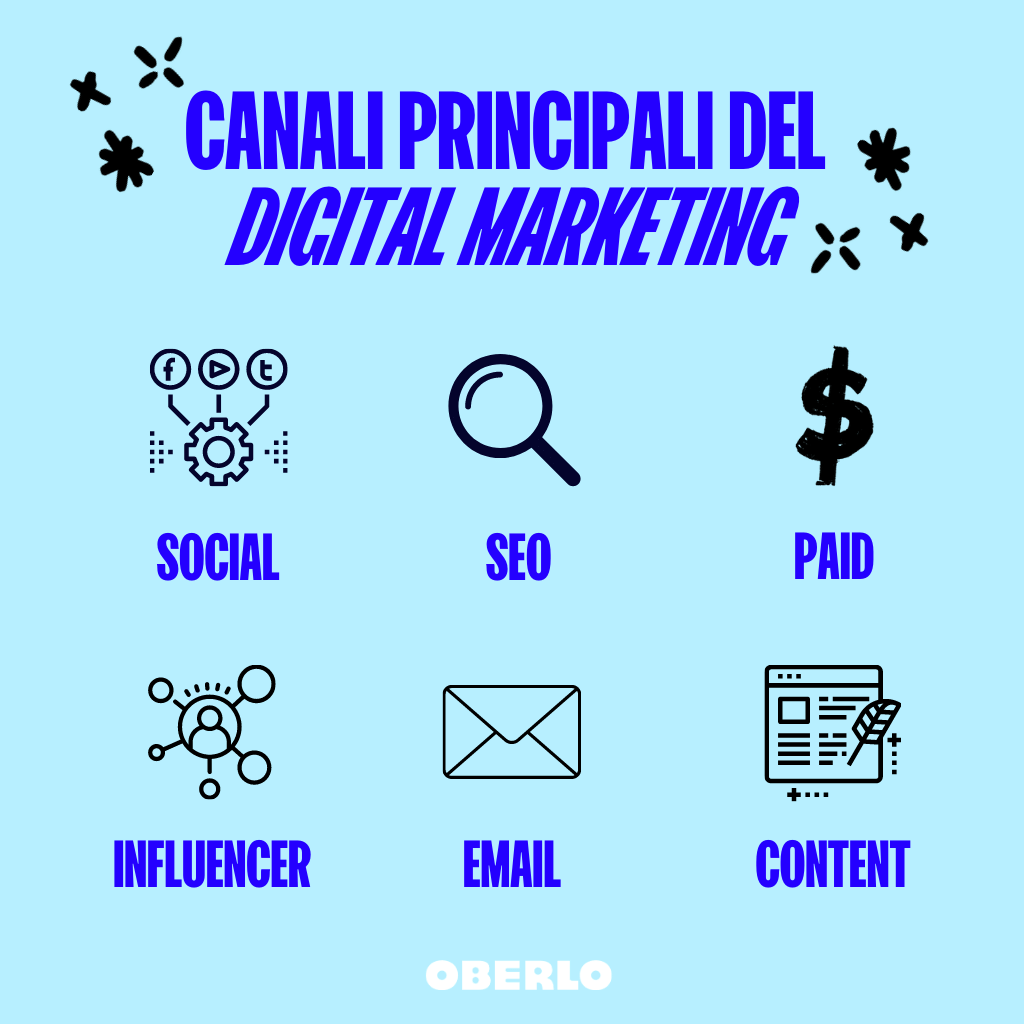 canali digital marketing