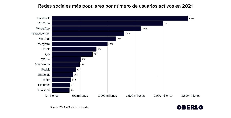 Redes sociales más populares