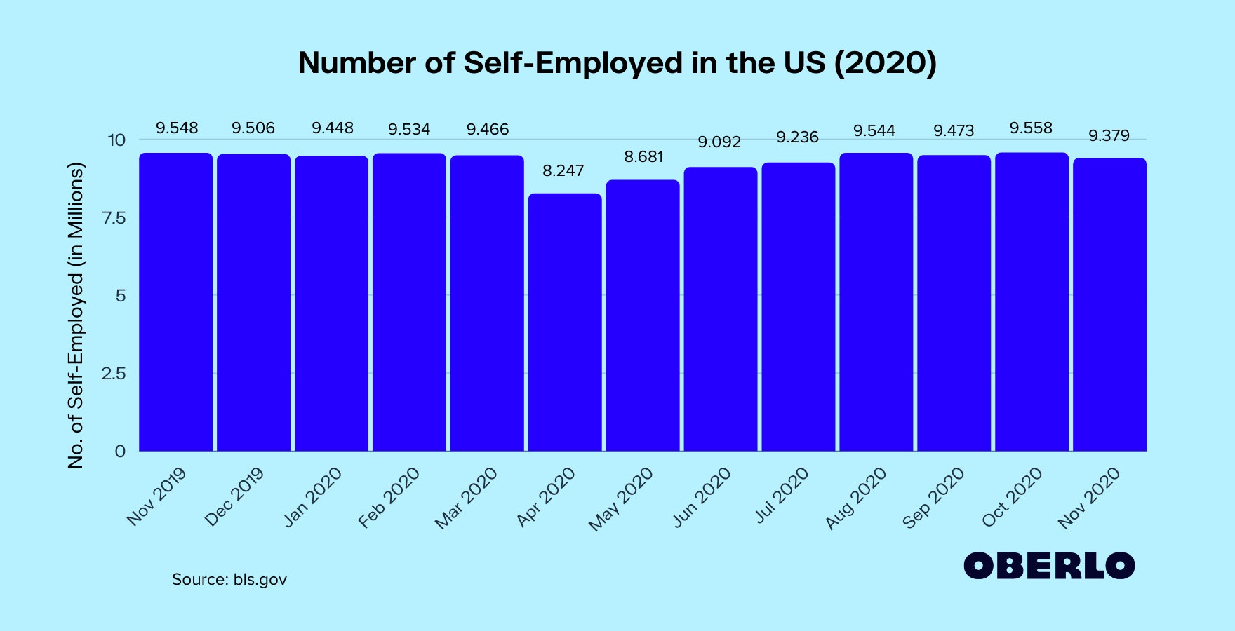 Number of Self-Employed in the US (2020)